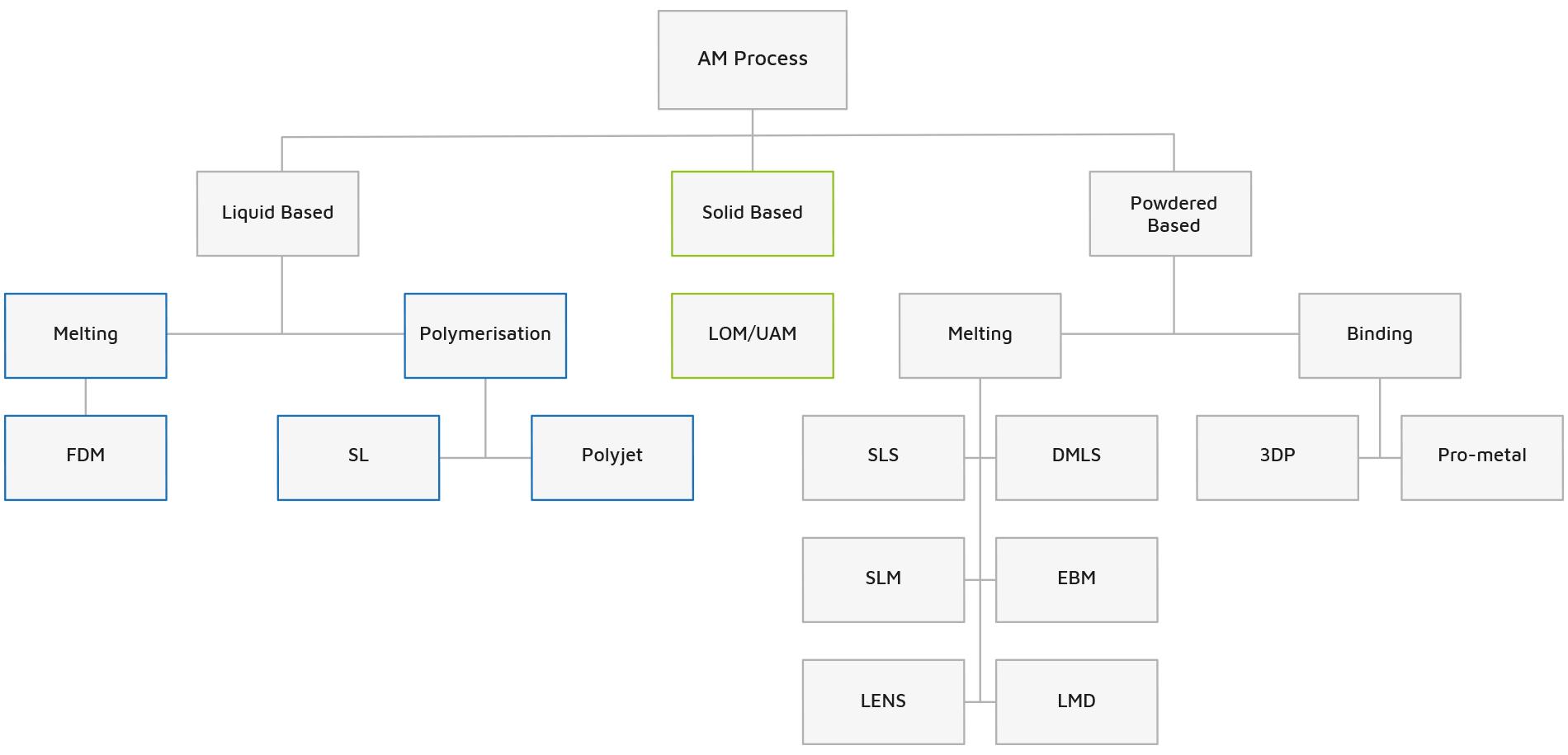 AM-process